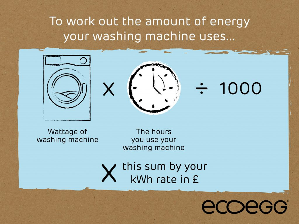 How much it costs to run a washing machine